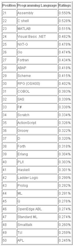 2012年1月编程语言排行榜21至50位排名