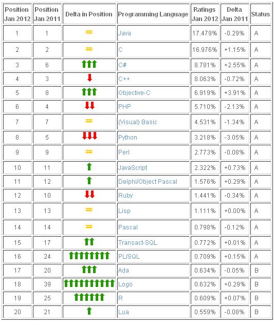 2012年1月编程语言排行榜 Top 20 具体榜单