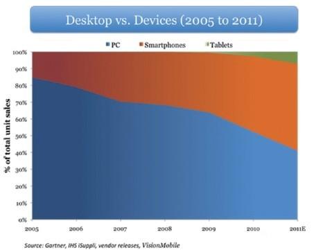 PC的市场份额正逐渐减少