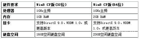 Windows 8消费者预览版最低硬件配置需求