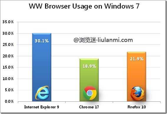 2012年2月份全球主流浏览器市场份额排行榜(NetApplications)
