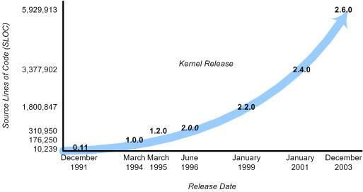 主要 Linux 内核发行版简史