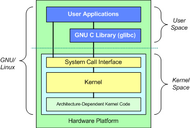 GNU/Linux 操作系统的基本体系结构