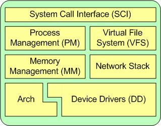 Linux 内核的一个体系结构透视图