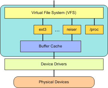 VFS 在用户和文件系统之间提供了一个交换层