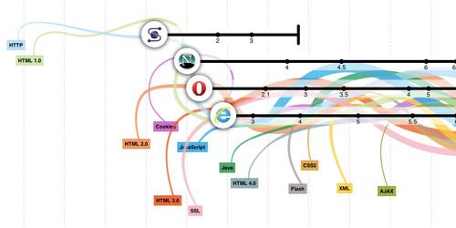 Evolution of Web