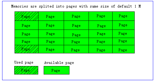 Memcached pages