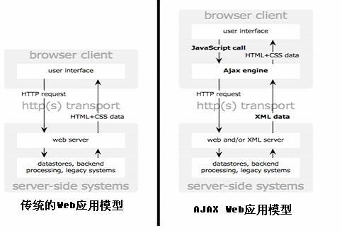 图 1. 传统的 Web 应用模型与基于 AJAX 的模型之比较