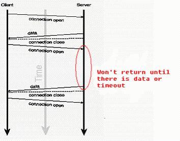 图 2. 基于长轮询的服务器推模型