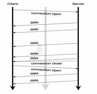 图 3. 基于流方式的服务器推模型