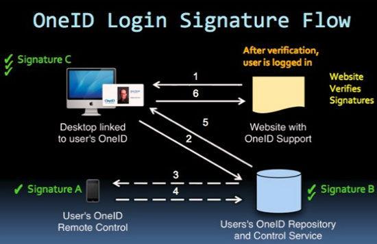 网络身份验证系统OneID