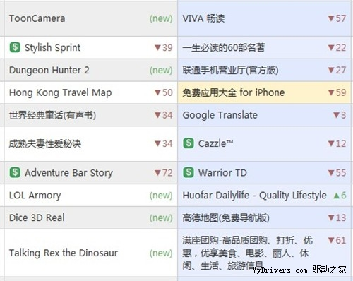 App Store中国区调整算法:封杀刷排名
