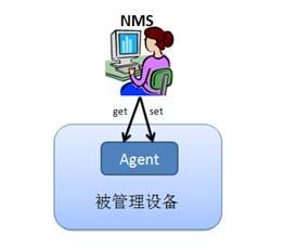 图 1. SNMP 基本管理控制框架