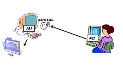 图 4. SNMP Trap 实验环境