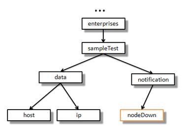 图 5. 包含 Trap nodedown 的完整 MIB 树