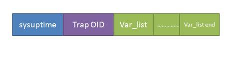 图 3. SNMP Trap PDU 格式