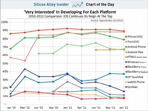 开发商对Android兴趣持续下降