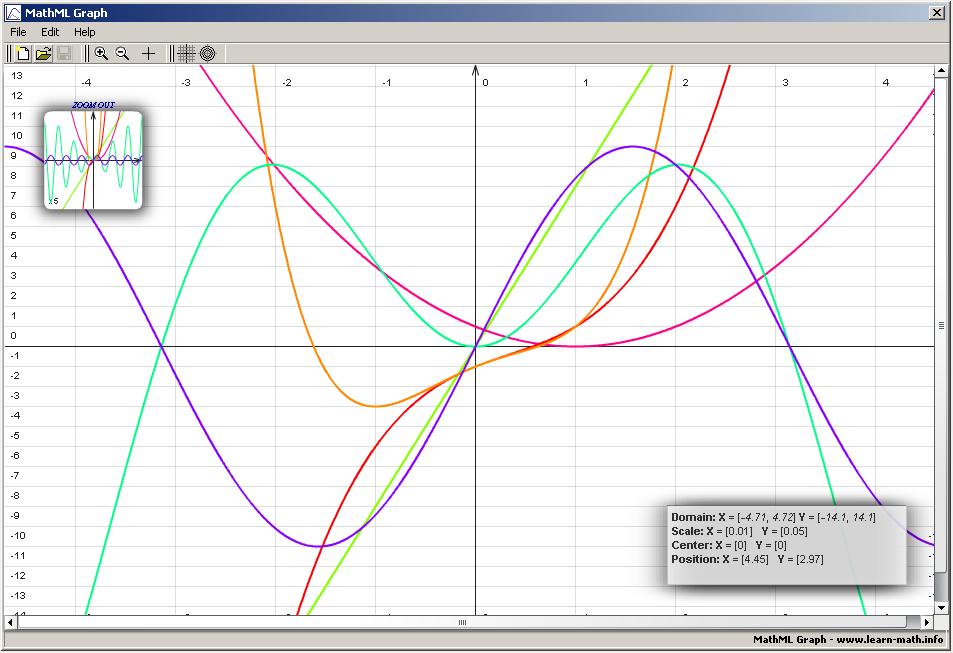 MathML Graph