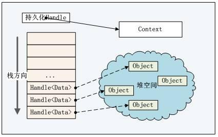 图 1. V8 引擎基本概念关系图 ( 根据 Google V8 官方文档 )