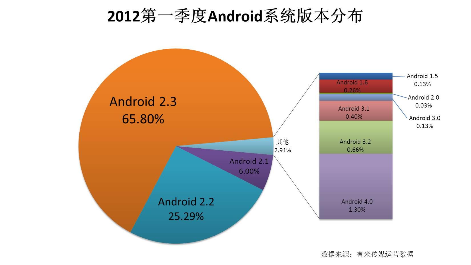 2012第一季度Android系统版本分布