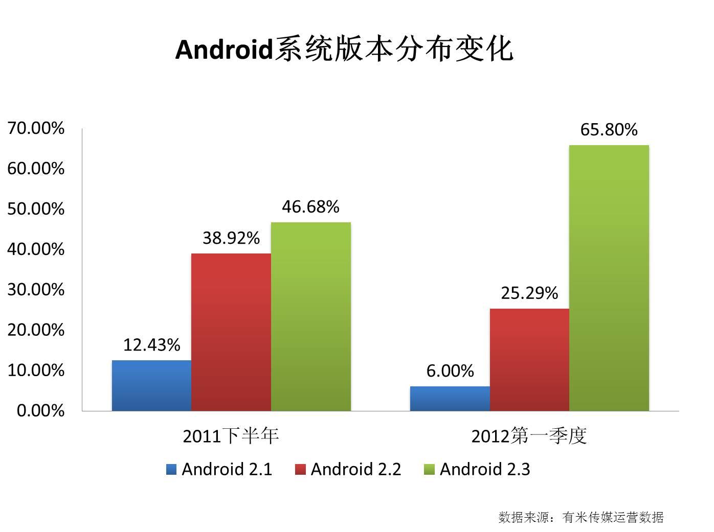 Android系统版本分布变化
