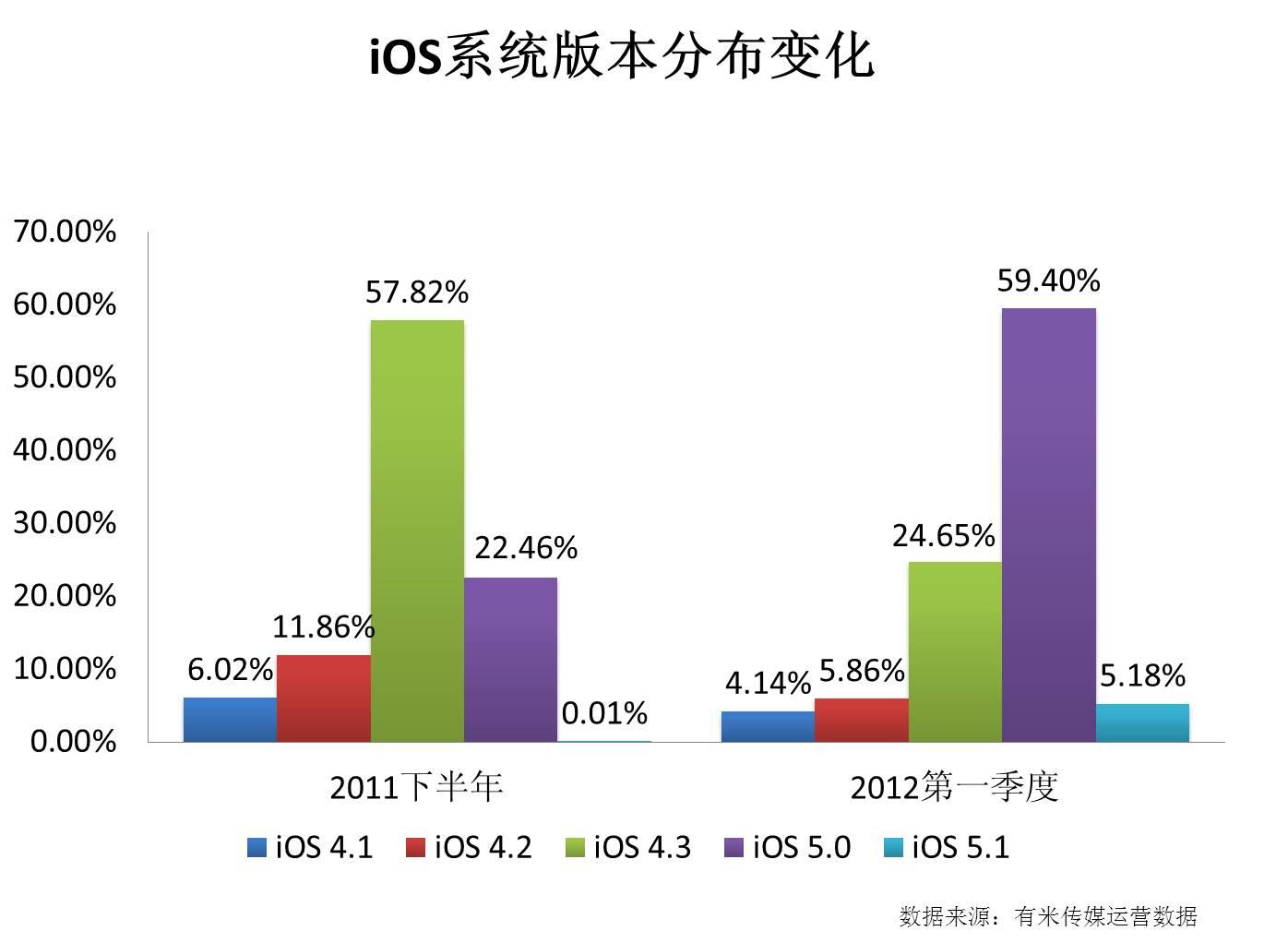 iOS系统版本分布变化