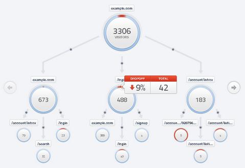 网站的用户访问行为分析 Flow