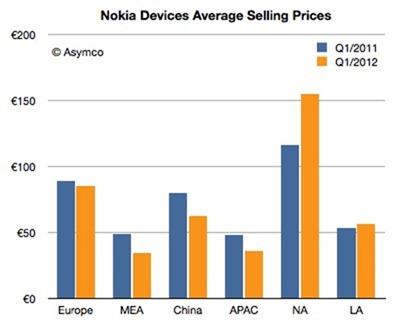 Nokia Devices ASP 12Q1