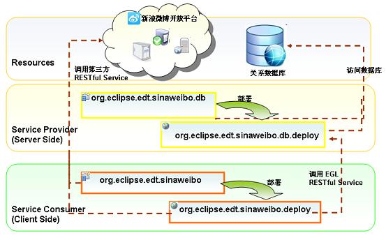 新浪微博客户端程序架构图