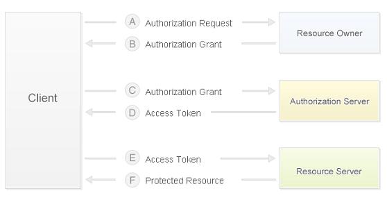 OAuth 2.0 授权机制的协议流程
