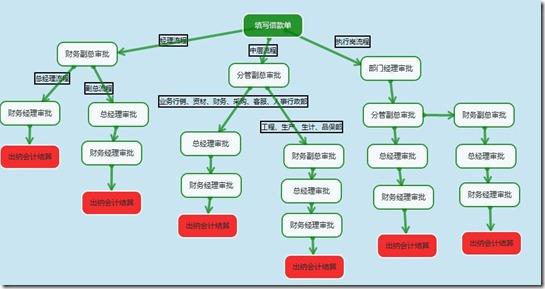 财务借款流程