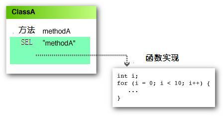 Objective-C method