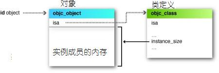Objective-C id Object