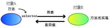 Objective-C MessageSystem