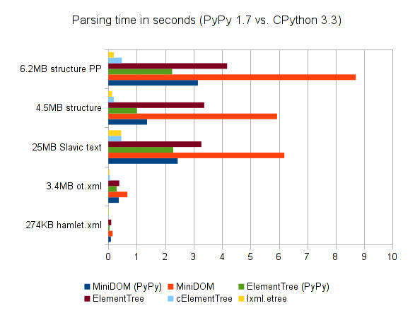 Parser performance of XML libraries in CPython 3.3 and PyPy 1.7