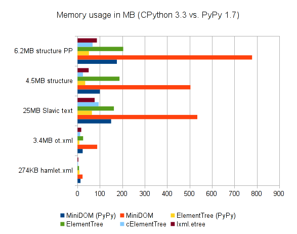 Memory usage of XML trees in CPython 3.3 and PyPy 1.7