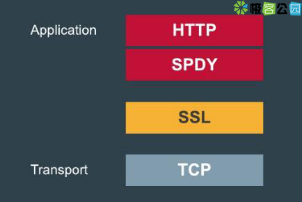 http-spdy