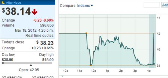 Facebook收盘38.2美元 SNS股均受挫人人跌21%