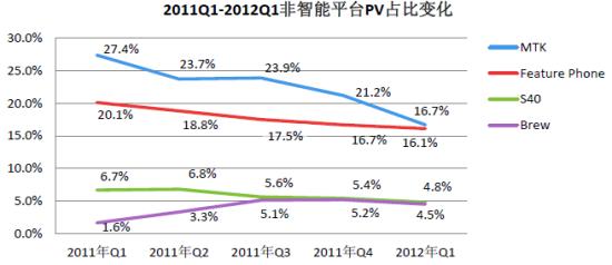 2011Q1-2012Q1非智能平台PV占比变化