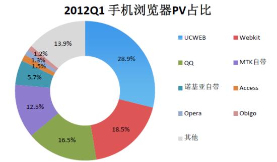 2012Q1 手机浏览器PV占比