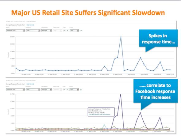 美国主要零售网站加载速度变慢