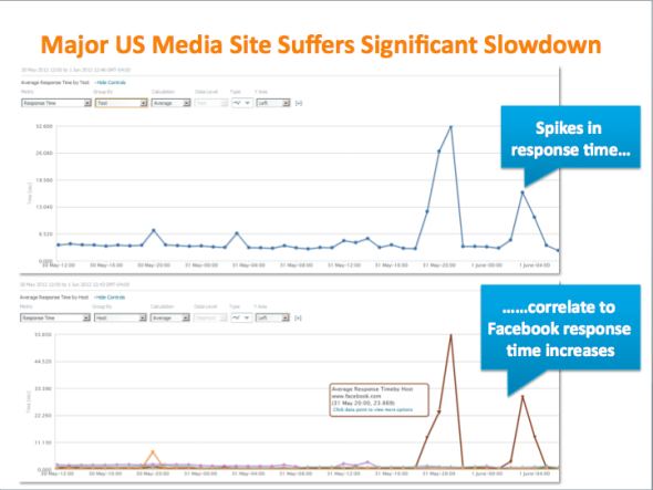 与美国60大零售网站加载时间之间的相关性