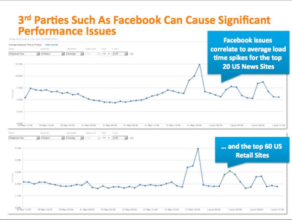 Facebook等第三方服务对各大网站性能的影响