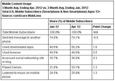 74.1%的美国手机用户使用短信功能