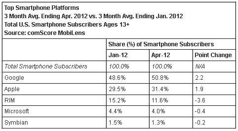 谷歌Android依旧统治着美国智能机市场,份额超过50%。