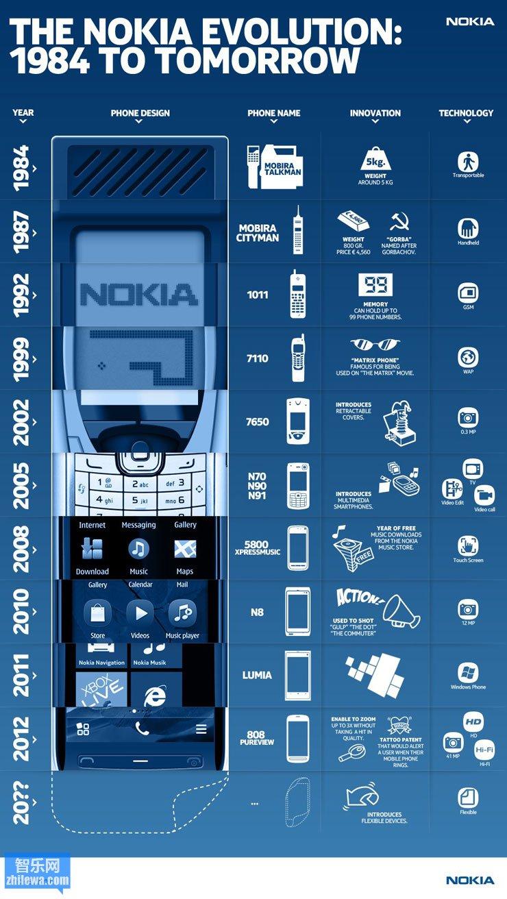 Nokia手机进化图:从1984 到 2012