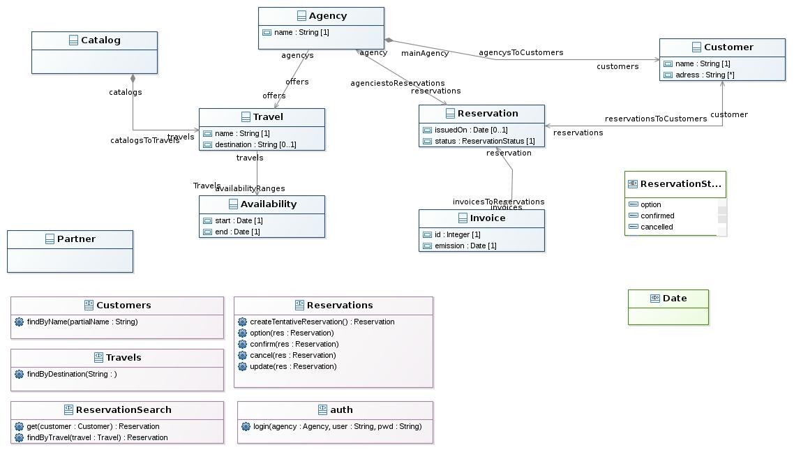 UML Designer
