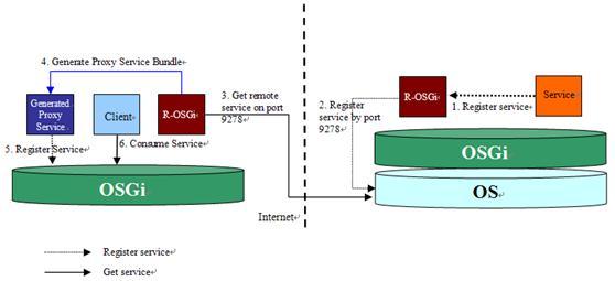 图 2. R-OSGi 实现流程