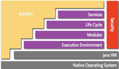 图 1. 基于 OSGi 的应用程序架构