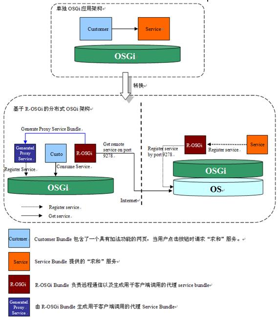 图 3. 将一个简单 OSGi 应用改为基于 R-OSGi 的分布式应用